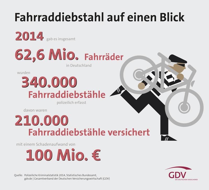 Statistik_Fahrraddiebstahl 2014